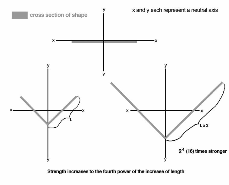 """Fig. 14 - second moment of area, part 2. Once again these are cross sections of structures. An increase in length """"l"""" increases the strength of the structure to the fourth power for the load in the z axis (which is perpendicular to the x and y axes, but not shown in the diagram). Our sphenobaiera pseudopetioles (diagrammed on the right) were twice as wide those of czekanowskia (diagrammed on the left), and so sphenobaiera pseudopetioles were 16 times stronger than czekanowskia pseudopetioles on the z axis."""
